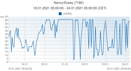 Nancy/Essey, France (7180): visibility: 18.01.2021 05:00:00 - 24.01.2021 05:00:00 (CET)