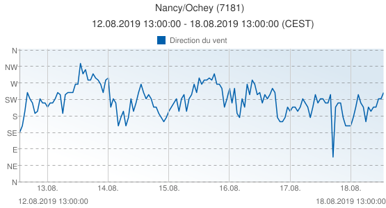 Nancy/Ochey, France (7181): Direction du vent: 12.08.2019 13:00:00 - 18.08.2019 13:00:00 (CEST)