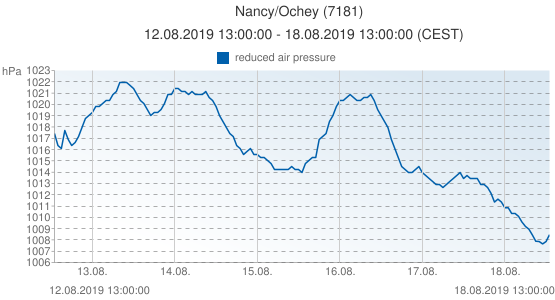 Nancy/Ochey, France (7181): reduced air pressure: 12.08.2019 13:00:00 - 18.08.2019 13:00:00 (CEST)