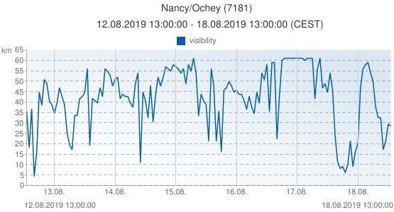 Nancy/Ochey, France (7181): visibility: 12.08.2019 13:00:00 - 18.08.2019 13:00:00 (CEST)