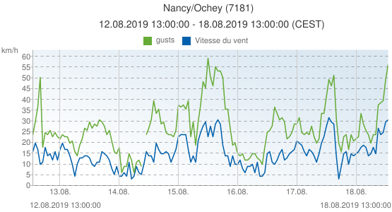 Nancy/Ochey, France (7181): Vitesse du vent & gusts: 12.08.2019 13:00:00 - 18.08.2019 13:00:00 (CEST)