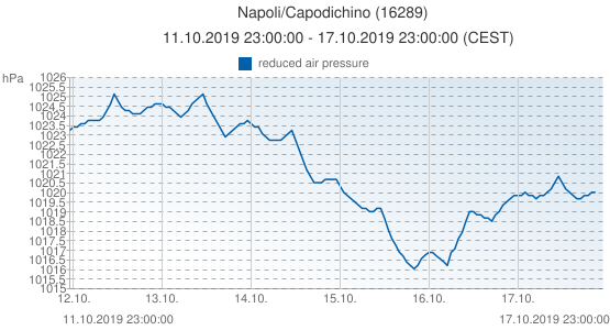 Napoli/Capodichino, Italy (16289): reduced air pressure: 11.10.2019 23:00:00 - 17.10.2019 23:00:00 (CEST)