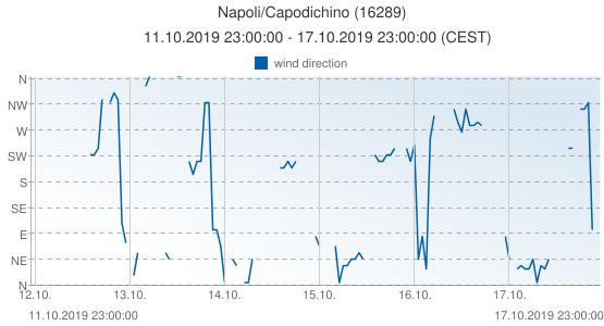 Napoli/Capodichino, Italy (16289): wind direction: 11.10.2019 23:00:00 - 17.10.2019 23:00:00 (CEST)