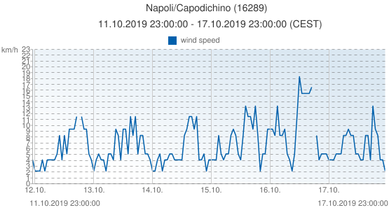 Napoli/Capodichino, Italy (16289): wind speed: 11.10.2019 23:00:00 - 17.10.2019 23:00:00 (CEST)