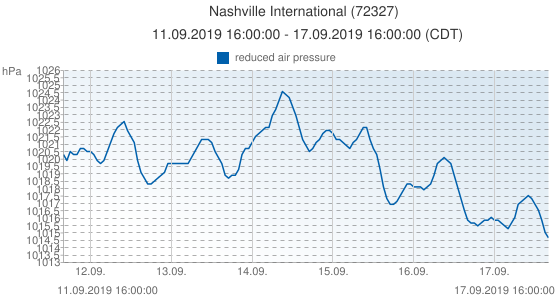 Nashville International, United States of America (72327): reduced air pressure: 11.09.2019 16:00:00 - 17.09.2019 16:00:00 (CDT)