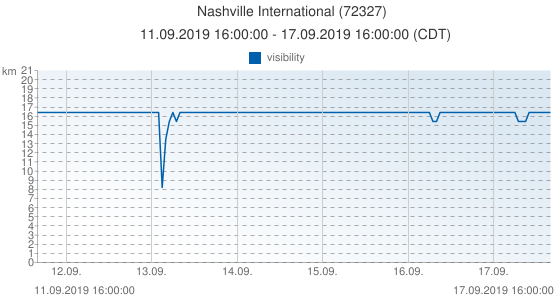Nashville International, United States of America (72327): visibility: 11.09.2019 16:00:00 - 17.09.2019 16:00:00 (CDT)
