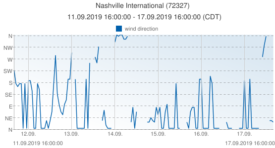 Nashville International, United States of America (72327): wind direction: 11.09.2019 16:00:00 - 17.09.2019 16:00:00 (CDT)