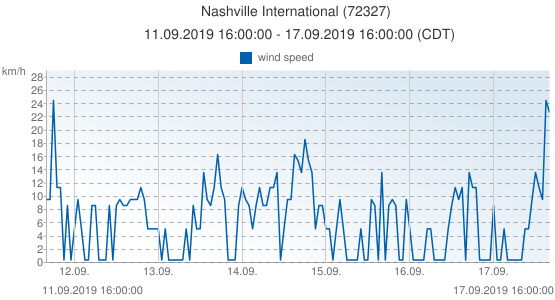 Nashville International, United States of America (72327): wind speed: 11.09.2019 16:00:00 - 17.09.2019 16:00:00 (CDT)