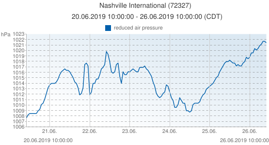 Nashville International, United States of America (72327): reduced air pressure: 20.06.2019 10:00:00 - 26.06.2019 10:00:00 (CDT)
