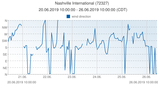 Nashville International, United States of America (72327): wind direction: 20.06.2019 10:00:00 - 26.06.2019 10:00:00 (CDT)