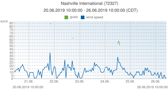 Nashville International, United States of America (72327): wind speed & gusts: 20.06.2019 10:00:00 - 26.06.2019 10:00:00 (CDT)