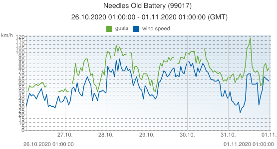 Needles Old Battery, United Kingdom (99017): wind speed & gusts: 26.10.2020 01:00:00 - 01.11.2020 01:00:00 (GMT)
