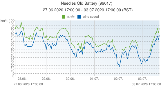 Needles Old Battery, United Kingdom (99017): wind speed & gusts: 27.06.2020 17:00:00 - 03.07.2020 17:00:00 (BST)