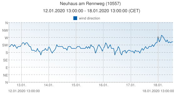 Neuhaus am Rennweg, Germany (10557): wind direction: 12.01.2020 13:00:00 - 18.01.2020 13:00:00 (CET)