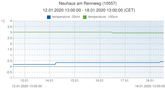Neuhaus am Rennweg, Germany (10557): temperature -20cm & temperature -100cm: 12.01.2020 13:00:00 - 18.01.2020 13:00:00 (CET)