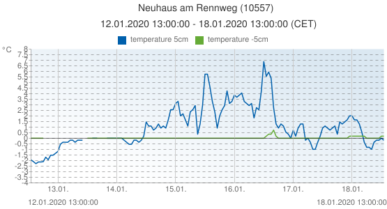 Neuhaus am Rennweg, Germany (10557): temperature 5cm & temperature -5cm: 12.01.2020 13:00:00 - 18.01.2020 13:00:00 (CET)