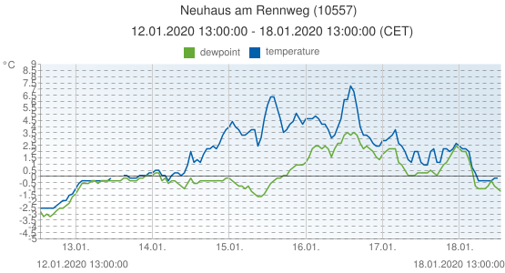 Neuhaus am Rennweg, Germany (10557): temperature & dewpoint: 12.01.2020 13:00:00 - 18.01.2020 13:00:00 (CET)