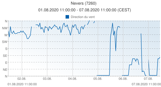Nevers, France (7260): Direction du vent: 01.08.2020 11:00:00 - 07.08.2020 11:00:00 (CEST)