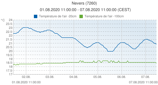 Nevers, France (7260): Température de l'air -20cm & Température de l'air -100cm: 01.08.2020 11:00:00 - 07.08.2020 11:00:00 (CEST)