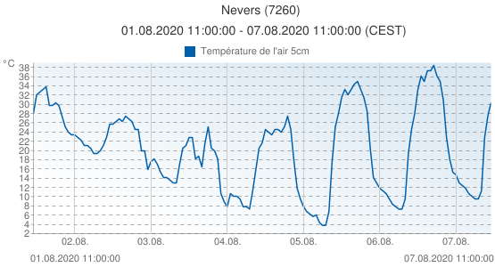 Nevers, France (7260): Température de l'air 5cm: 01.08.2020 11:00:00 - 07.08.2020 11:00:00 (CEST)