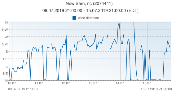 New Bern, nc, United States of America (2074441): wind direction: 09.07.2019 21:00:00 - 15.07.2019 21:00:00 (EDT)
