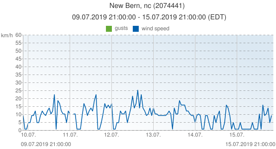 New Bern, nc, United States of America (2074441): wind speed & gusts: 09.07.2019 21:00:00 - 15.07.2019 21:00:00 (EDT)