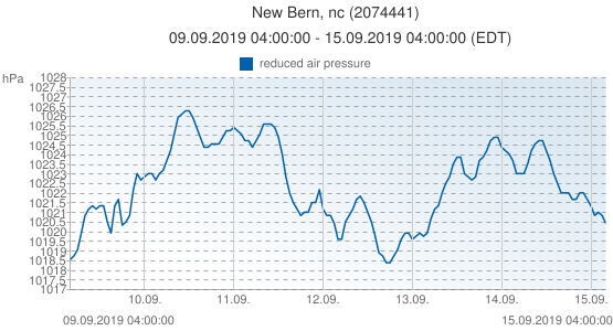 New Bern, nc, United States of America (2074441): reduced air pressure: 09.09.2019 04:00:00 - 15.09.2019 04:00:00 (EDT)