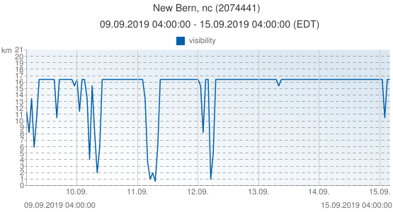New Bern, nc, United States of America (2074441): visibility: 09.09.2019 04:00:00 - 15.09.2019 04:00:00 (EDT)