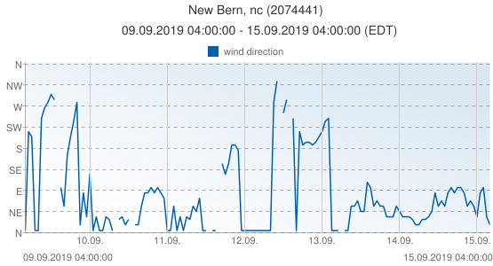 New Bern, nc, United States of America (2074441): wind direction: 09.09.2019 04:00:00 - 15.09.2019 04:00:00 (EDT)