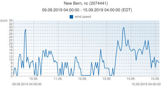 New Bern, nc, United States of America (2074441): wind speed: 09.09.2019 04:00:00 - 15.09.2019 04:00:00 (EDT)