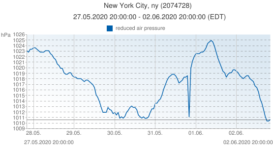 New York City, ny, Etats-Unis (2074728): reduced air pressure: 27.05.2020 20:00:00 - 02.06.2020 20:00:00 (EDT)