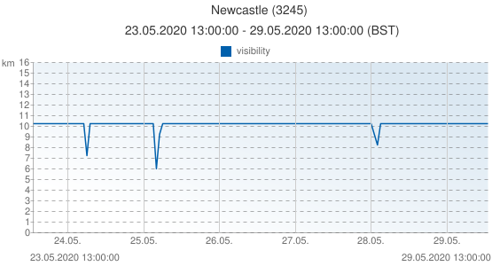 Newcastle, United Kingdom (3245): visibility: 23.05.2020 13:00:00 - 29.05.2020 13:00:00 (BST)