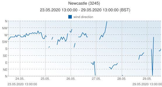 Newcastle, United Kingdom (3245): wind direction: 23.05.2020 13:00:00 - 29.05.2020 13:00:00 (BST)