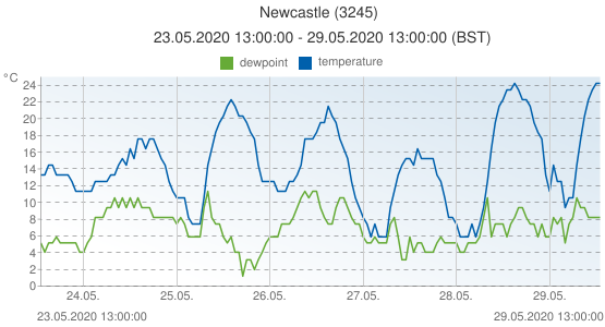 Newcastle, United Kingdom (3245): temperature & dewpoint: 23.05.2020 13:00:00 - 29.05.2020 13:00:00 (BST)