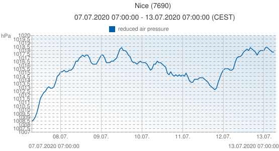 Nice, France (7690): reduced air pressure: 07.07.2020 07:00:00 - 13.07.2020 07:00:00 (CEST)