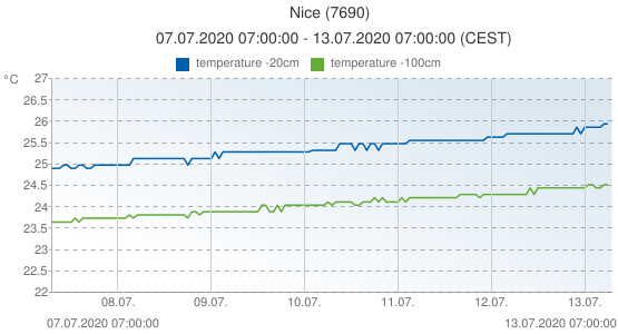 Nice, France (7690): temperature -20cm & temperature -100cm: 07.07.2020 07:00:00 - 13.07.2020 07:00:00 (CEST)