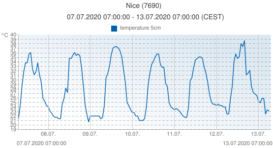 Nice, France (7690): temperature 5cm: 07.07.2020 07:00:00 - 13.07.2020 07:00:00 (CEST)