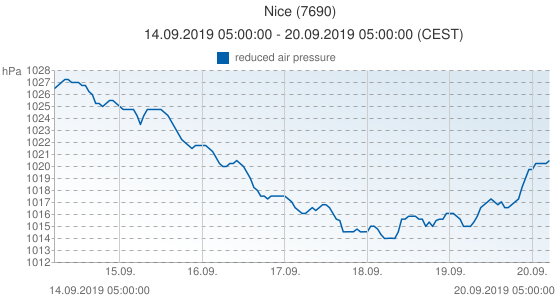 Nice, France (7690): reduced air pressure: 14.09.2019 05:00:00 - 20.09.2019 05:00:00 (CEST)
