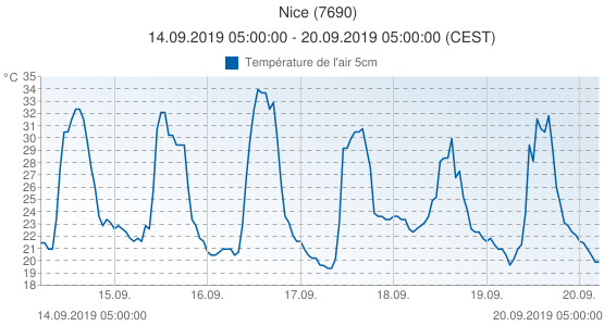 Nice, France (7690): Température de l'air 5cm: 14.09.2019 05:00:00 - 20.09.2019 05:00:00 (CEST)
