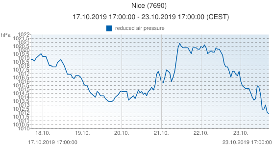 Nice, France (7690): reduced air pressure: 17.10.2019 17:00:00 - 23.10.2019 17:00:00 (CEST)