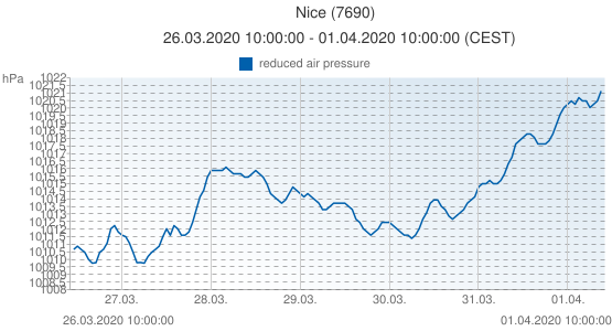 Nice, France (7690): reduced air pressure: 26.03.2020 10:00:00 - 01.04.2020 10:00:00 (CEST)
