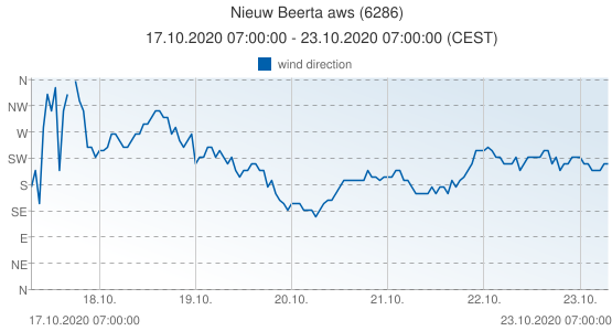 Nieuw Beerta aws, Netherlands (6286): wind direction: 17.10.2020 07:00:00 - 23.10.2020 07:00:00 (CEST)