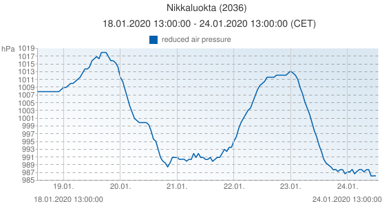 Nikkaluokta, Suède (2036): reduced air pressure: 18.01.2020 13:00:00 - 24.01.2020 13:00:00 (CET)