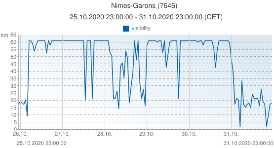 Nimes-Garons, France (7646): visibility: 25.10.2020 23:00:00 - 31.10.2020 23:00:00 (CET)