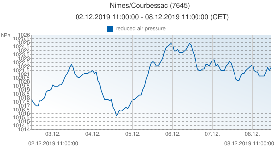 Nimes/Courbessac, France (7645): reduced air pressure: 02.12.2019 11:00:00 - 08.12.2019 11:00:00 (CET)