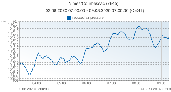 Nimes/Courbessac, France (7645): reduced air pressure: 03.08.2020 07:00:00 - 09.08.2020 07:00:00 (CEST)