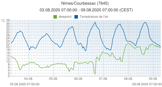 Nimes/Courbessac, France (7645): Température de l'air & dewpoint: 03.08.2020 07:00:00 - 09.08.2020 07:00:00 (CEST)