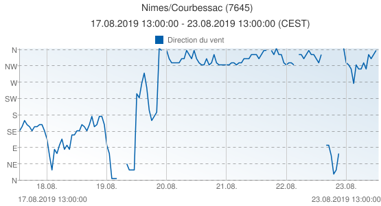 Nimes/Courbessac, France (7645): Direction du vent: 17.08.2019 13:00:00 - 23.08.2019 13:00:00 (CEST)