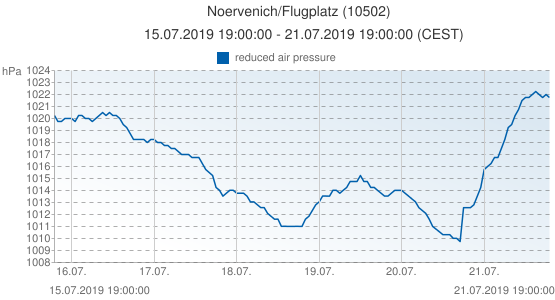Noervenich/Flugplatz, Allemagne (10502): reduced air pressure: 15.07.2019 19:00:00 - 21.07.2019 19:00:00 (CEST)