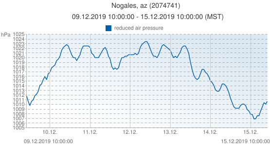 Nogales, az, United States of America (2074741): reduced air pressure: 09.12.2019 10:00:00 - 15.12.2019 10:00:00 (MST)